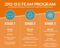 E-Team Grants Program